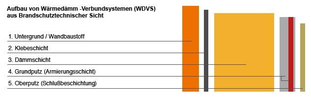 aufbau_von_wdvs_brandschutz_infografik_4_6_9_0