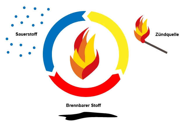 brandkreislauf-infografik